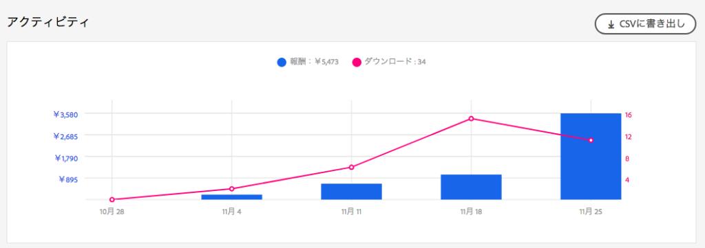 ストックイラスト売上グラフ 2ヶ月目