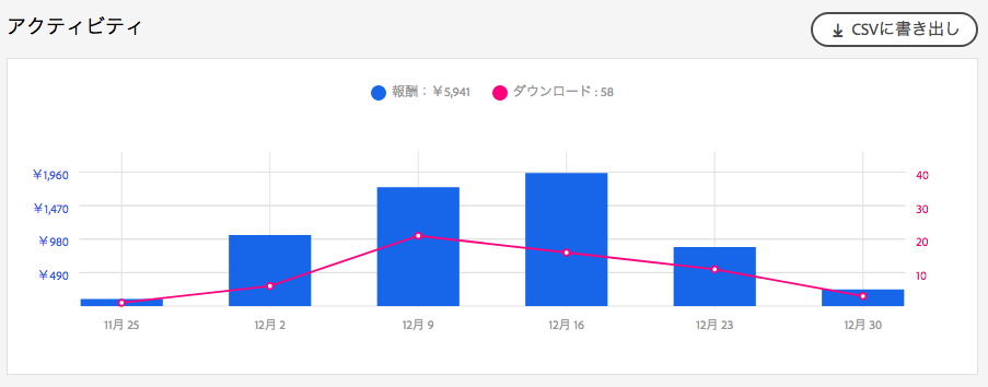 ストックイラスト売上グラフ 3ヶ月目