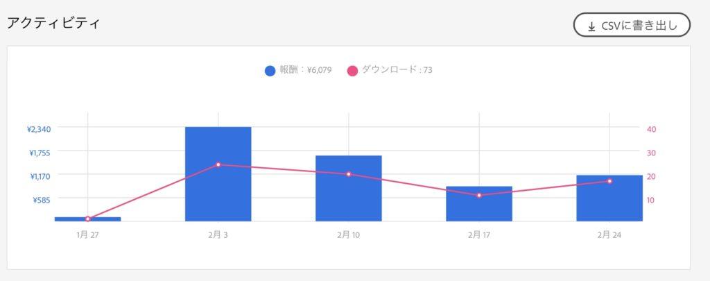 ストックイラスト売上グラフ 5ヶ月目