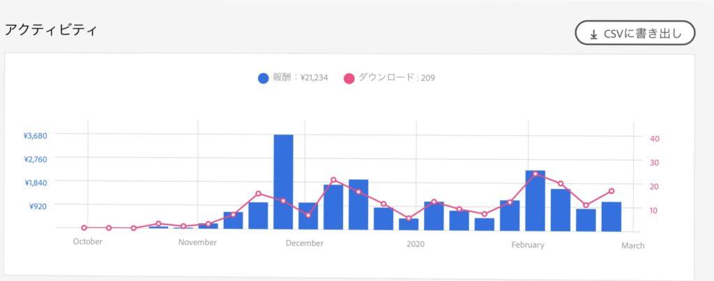 Adobeストックの2019年10月〜2020年2月の報酬のグラフ