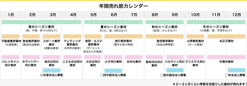 年間売れ筋カレンダー
