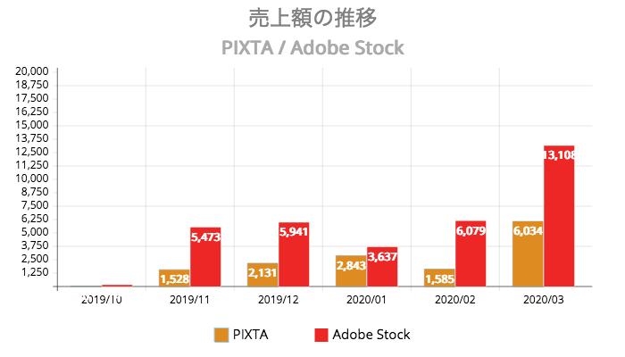 ストックイラスト 6ヶ月間の売上額の推移