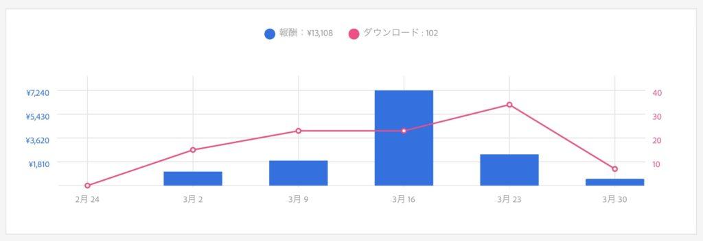 ストックイラスト売上グラフ 6ヶ月目