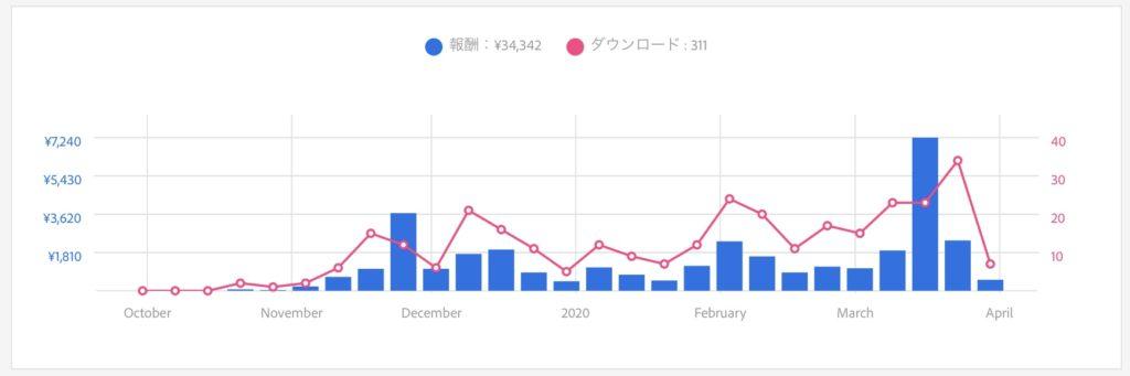 Adobeストックの2019年10月〜2020年3月の報酬のグラフ