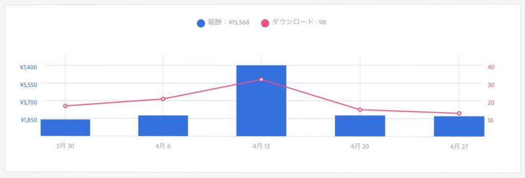 アドビストック 売上グラフ 7ヶ月目