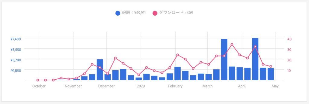 Adobeストックの2019年10月〜2020年4月の報酬のグラフ