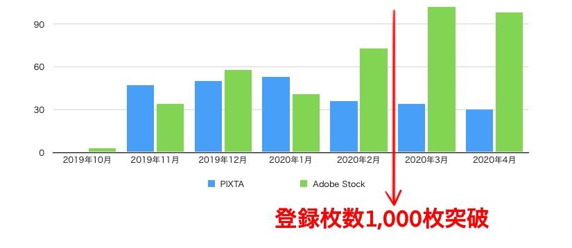 1ヶ月ごとの販売数(ダウンロード数)の推移