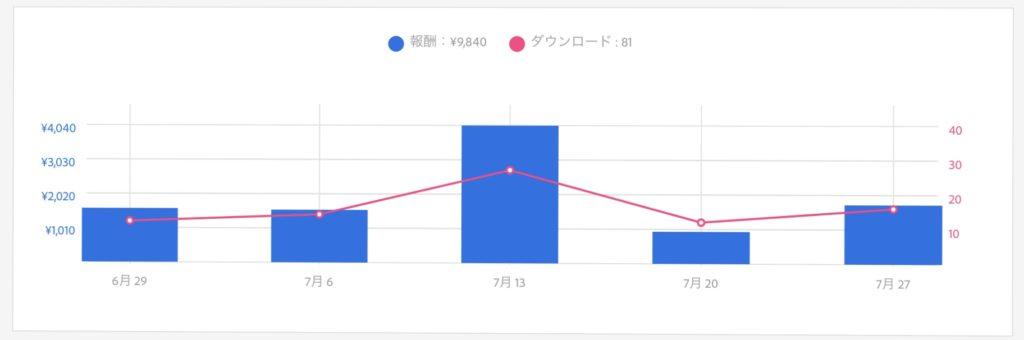 アドビストック 10ヶ月目の売上グラフ