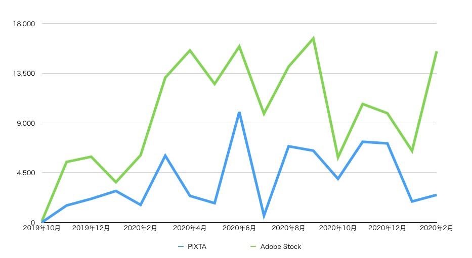PIXTAとAdobe Stockの収益の推移 202102