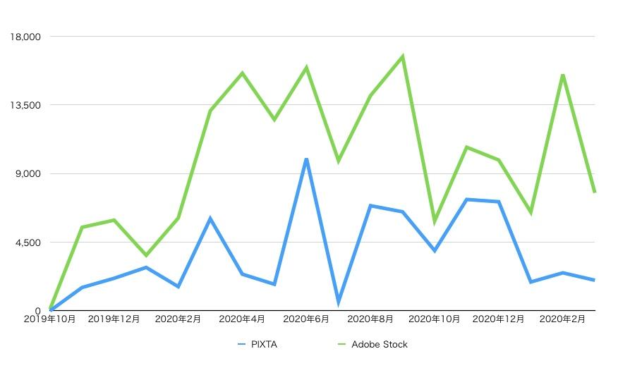 PIXTAとAdobe Stockの収益の推移 202103