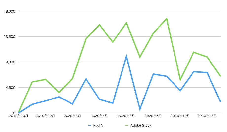 PIXTAとAdobe Stockの収益の推移